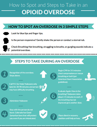 How to Spot an Overdose